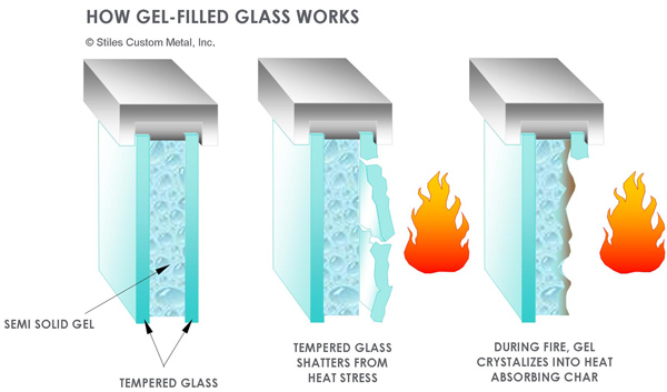 Fire Rated Glass : Gel filled glass